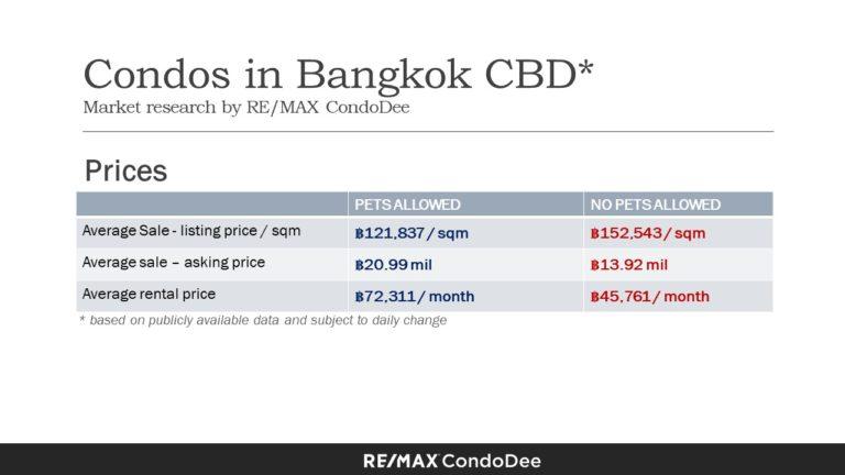 Pet-Friendly Condominiums In Bangkok CBD (Central Business District) - Price Comparison