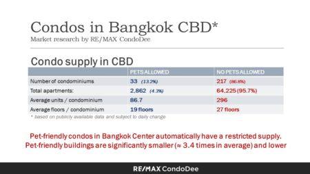 Pet-Friendly Condominiums In Bangkok CBD (Central Business District) - condo supply