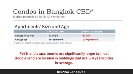 Pet-Friendly Condominiums In Bangkok CBD (Central Business District) - Apartments size and age